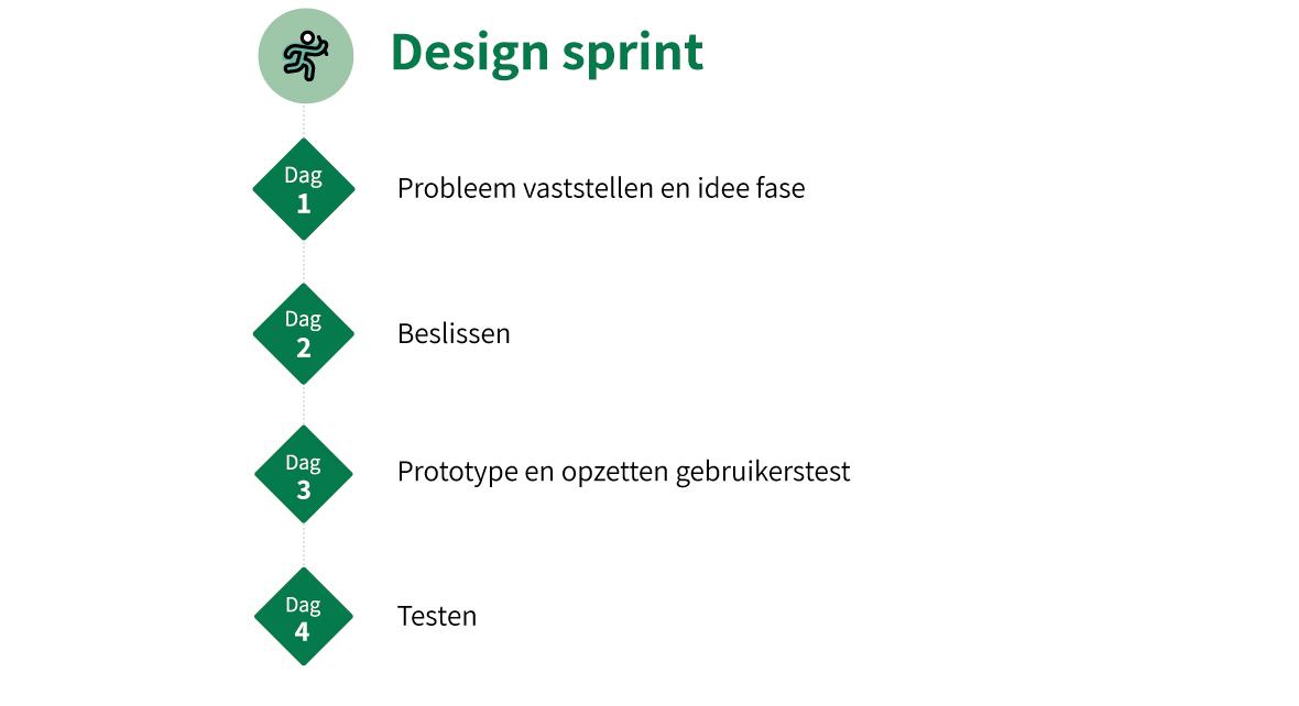 Design-sprint-indeling-3