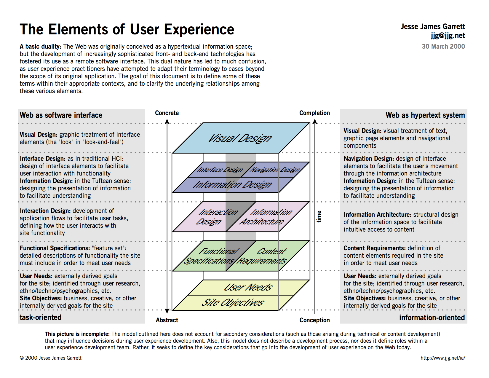 elements-user-experience